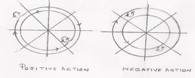 Positve and Negative energy accumulation