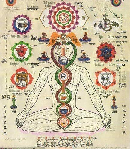 Nadis Channels, Chakra and Yoga